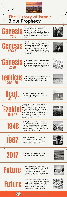 history-of-israel-prophetic-timeline